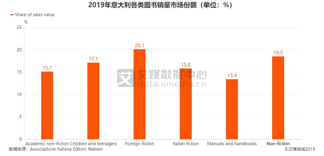 2019年意大利各类图书销量市场份额(单位:%)