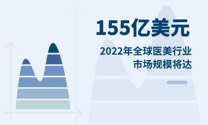 医美行业数据分析:2022年全球医美行业市场规模将达155亿美元