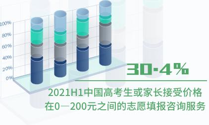 高考数据分析:2021H1中国30.4%高考生或家长接受价格在0—200元之间的志愿填报咨询服务