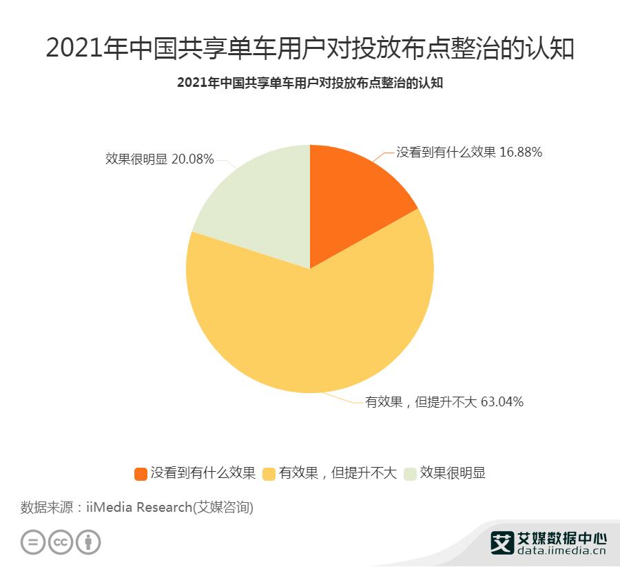 2021年中国共享单车用户对投放布点整治的认知