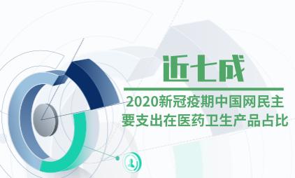 网民消费数据分析:2020新冠疫期近七成中国网民主要支出在医药卫生产品