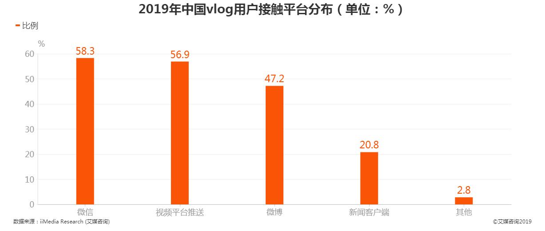 2019年中国vlog用户接触平台分布