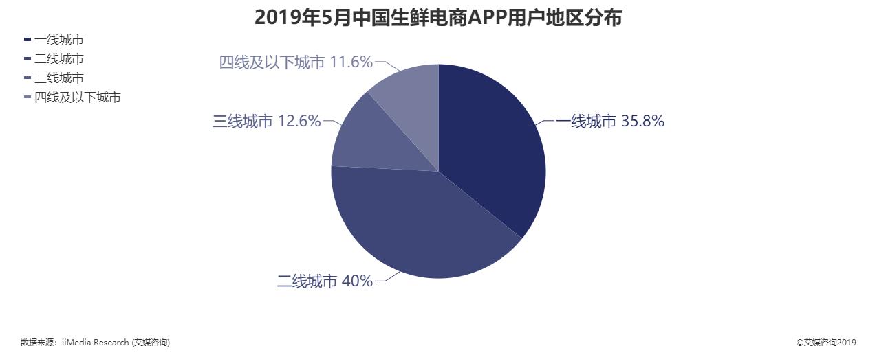 2019年5月中国生鲜电商APP用户地区分布
