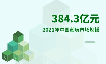 潮玩行业数据分析:2021年中国潮玩市场规模将增至384.3亿元