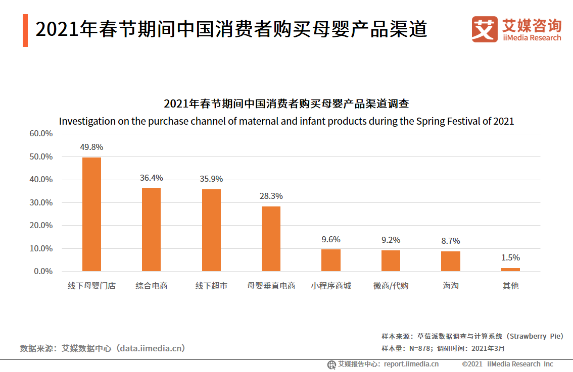 2021年春节期间中国消费者购买母婴产品渠道