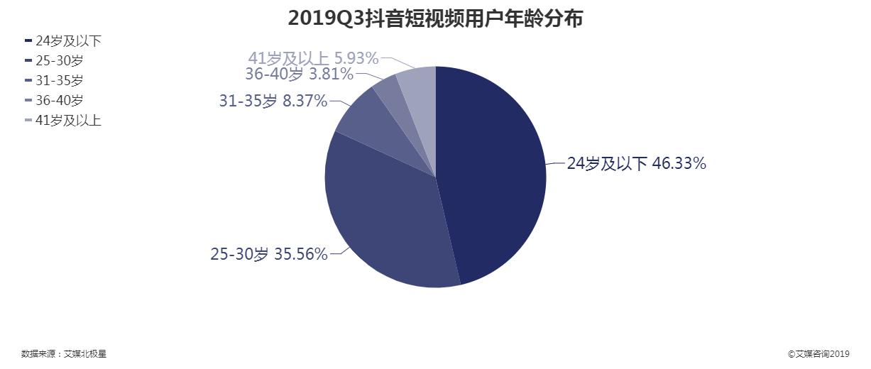 2019Q3抖音短视频用户年龄分布