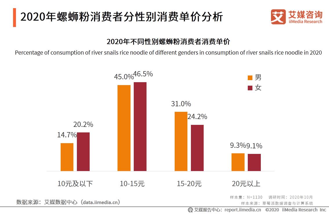 2020年螺蛳粉消费者分性别消费单价分析