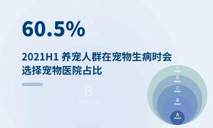 宠物经济行业数据分析:2021H1 60.5%养宠人群在宠物生病时会选择宠物医院