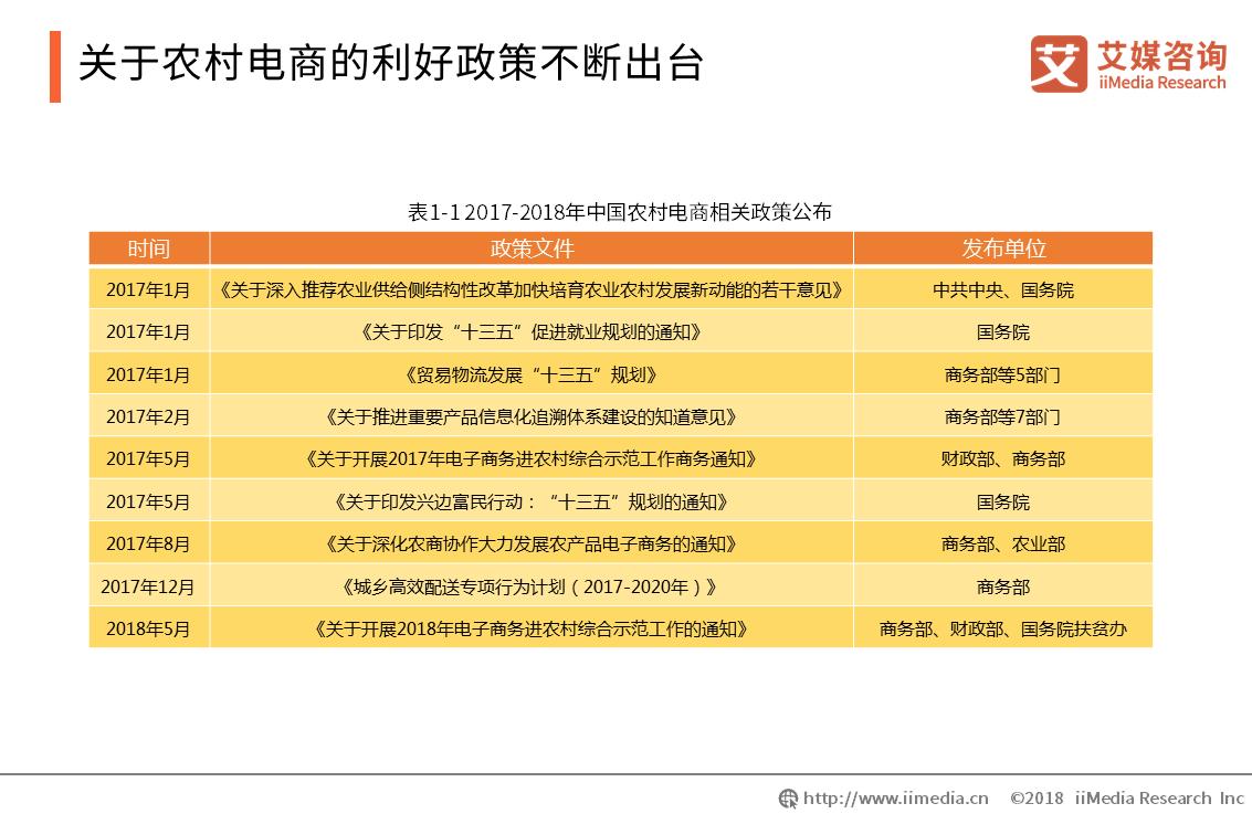 国办促消费20条落地,农村消费培育成重点,2019中国农村电商行业现状与趋势分析