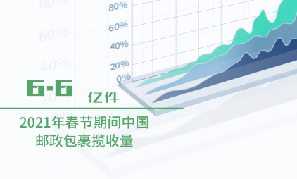 邮政行业数据分析:2021年春节期间中国邮政包裹揽收量为6.6亿件