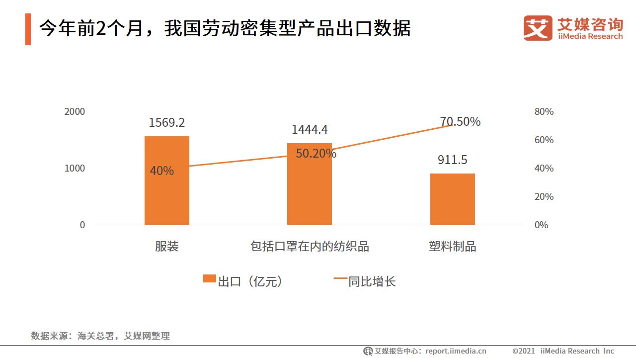 2021年1-2月中国出口服装1569.2亿元