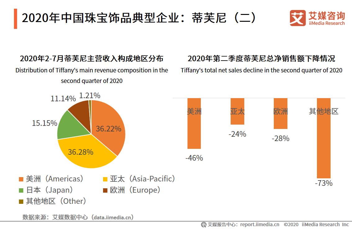 2020年中国珠宝饰品典型企业:蒂芙尼(二)