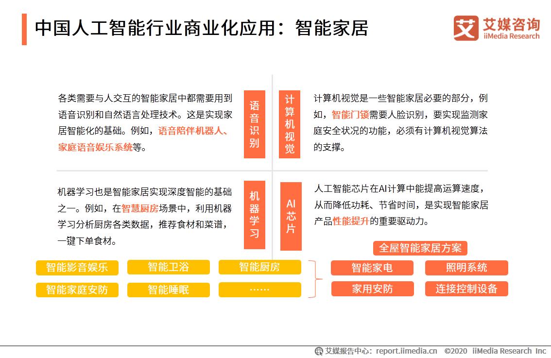 中国人工智能行业商业化应用:智能家居
