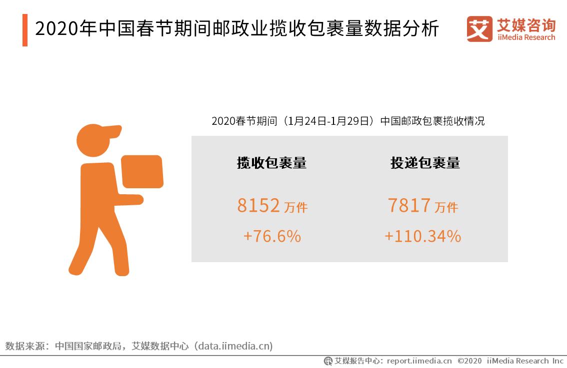 2020年中国春节期间邮政业揽收包裹量数据分析