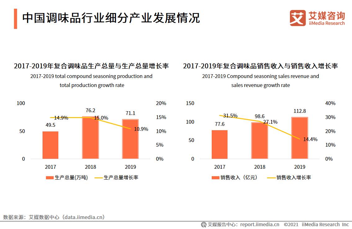 中国调味品行业细分产业发展情况