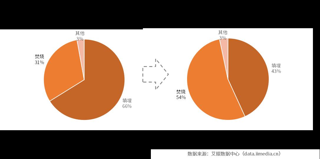"""""""十三五""""中国城镇生活垃圾处理比例规划"""