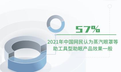 睡眠经济数据分析:2021年中国57%网民认为蒸汽眼罩等助工具型助眠产品效果一般