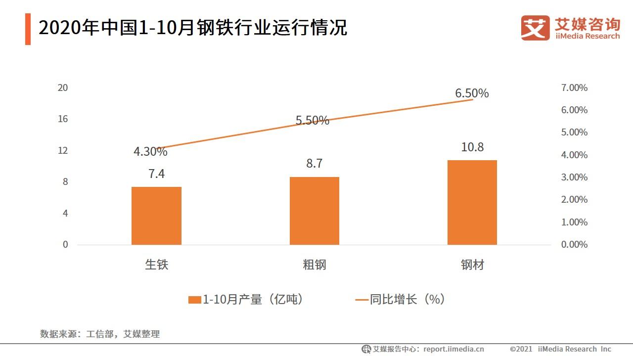 2020年1-10月中国钢铁行业运行情况