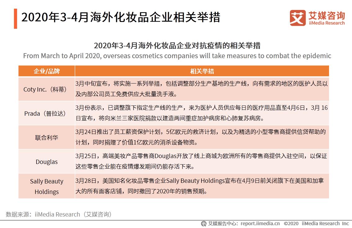 2020年3-4月海外化妆品企业相关举措