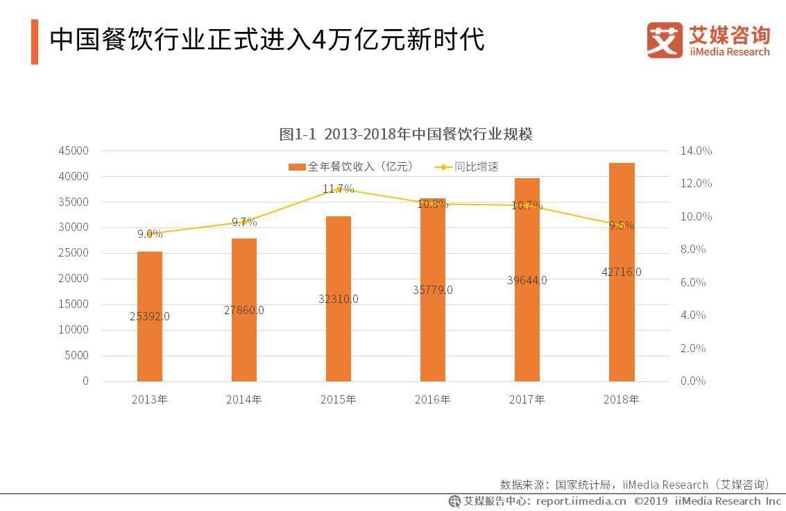 2019中国餐饮行业报告:已进入4万亿元新时代,食品安全仍是重点问题