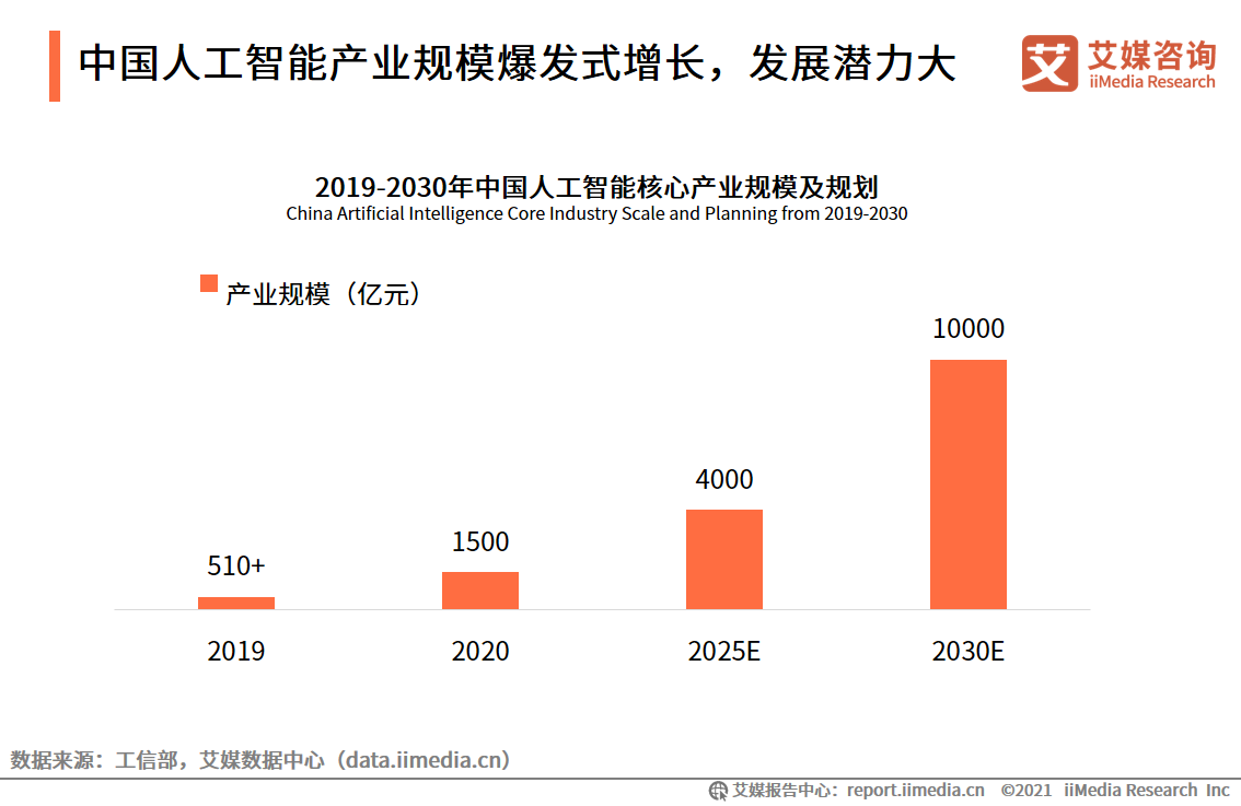 中国人工智能产业规模爆发式增长,发展潜力大
