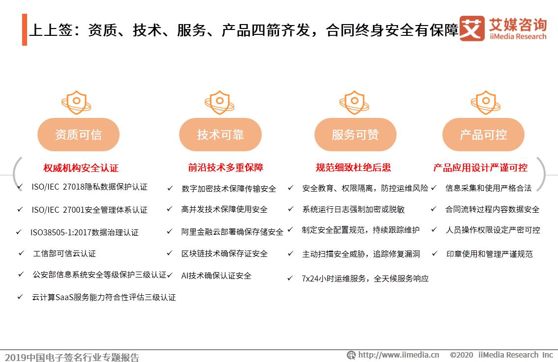 上上签:资质、技术、服务、产品四箭齐发,合同终身安全有保障