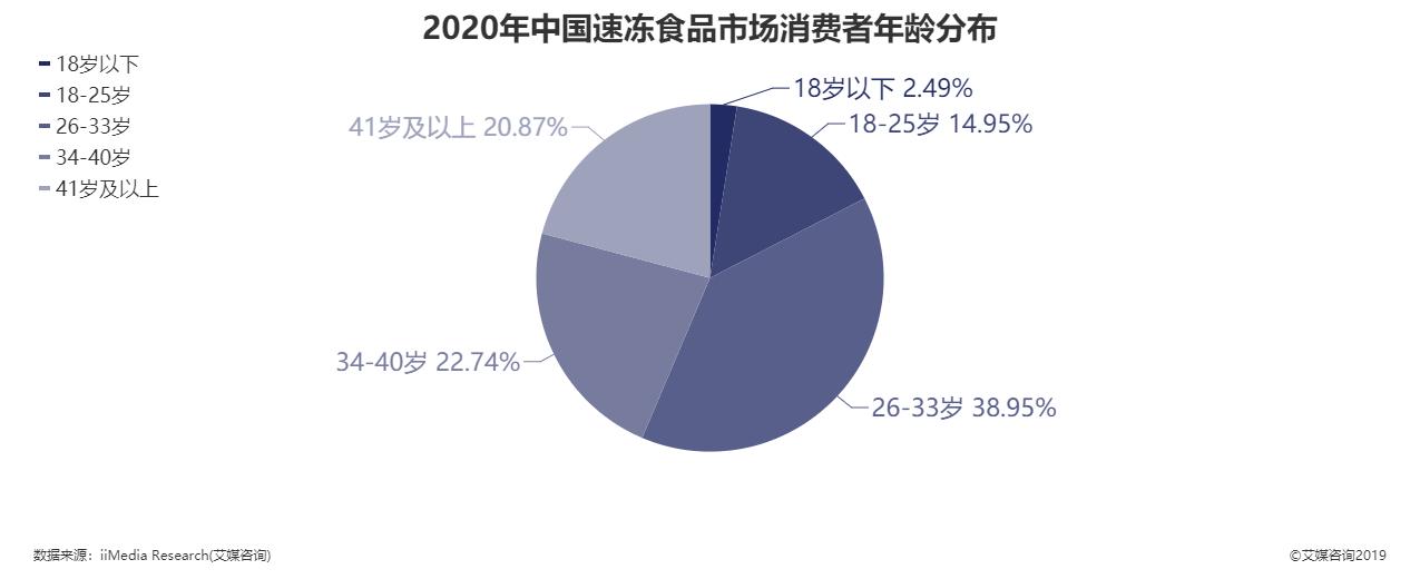 2020年中国速冻食品市场消费者年龄分布