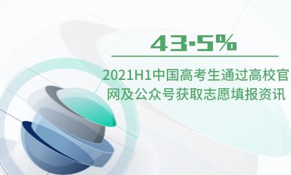 高考数据分析:2021H1中国43.5%高考生通过高校官网及公众号获取志愿填报资讯