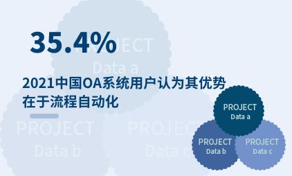 OA系统行业数据分析:2021中国35.4%OA系统用户认为其优势在于流程自动化