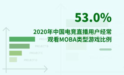 电子竞技行业数据分析:2020年中国53.0%电竞直播用户经常观看MOBA类型游戏