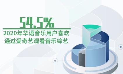 音乐行业数据分析:2020年54.5%华语音乐用户喜欢通过爱奇艺观看音乐综艺