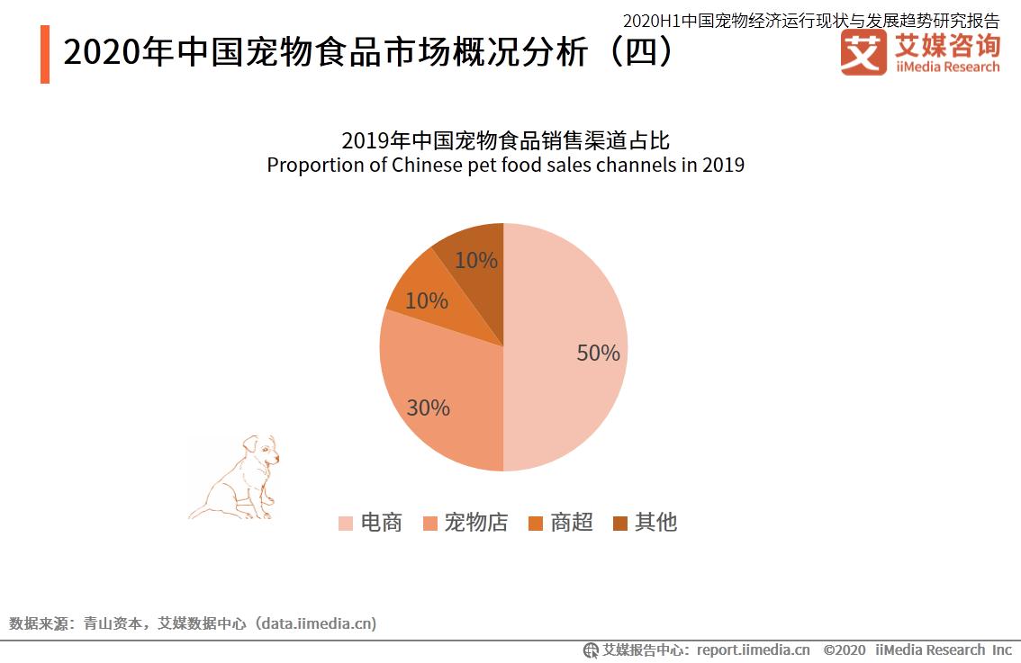 2020年中国宠物食品市场概况分析