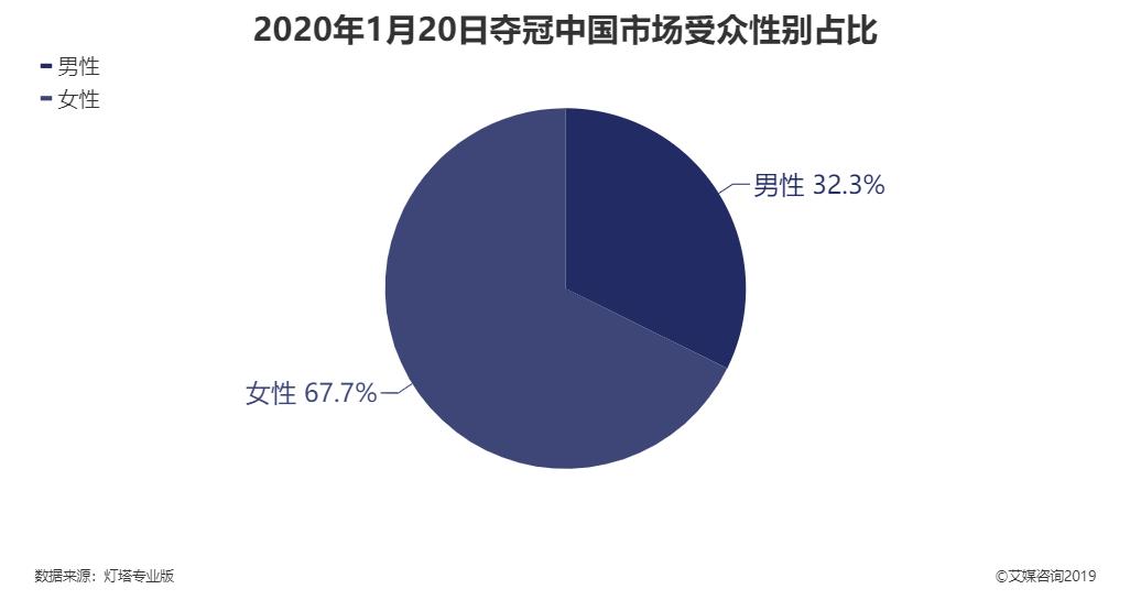 2020年1月20日夺冠中国市场受众性别占比
