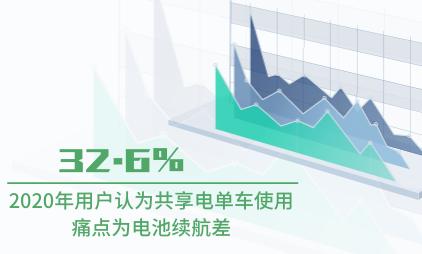 共享出行数据分析:2020年32.6%用户认为共享电单车使用痛点为电池续航差