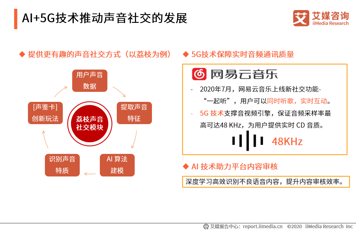 AI+5G技术推动声音社交的发展