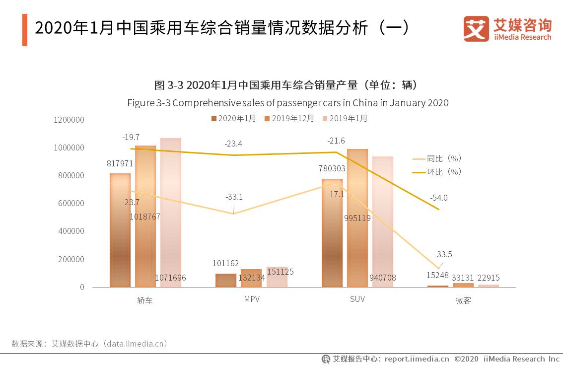 2020年1月中国乘用车综合销量情况数据分析