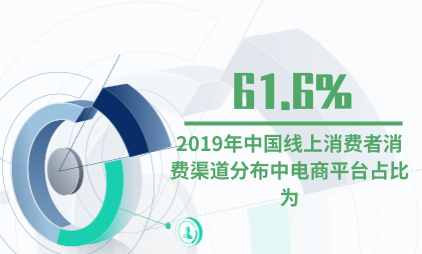 消费行业数据分析:2019年中国线上消费者消费渠道分布中电商平台占比为61.6%