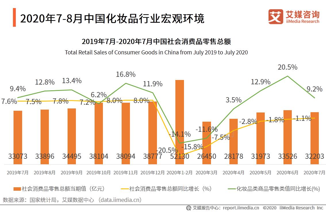 2020年7-8月中国化妆品行业宏观环境