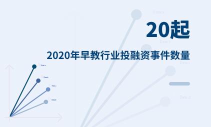 早教行业数据分析:2020年中国早教行业投融资事件数量为20起