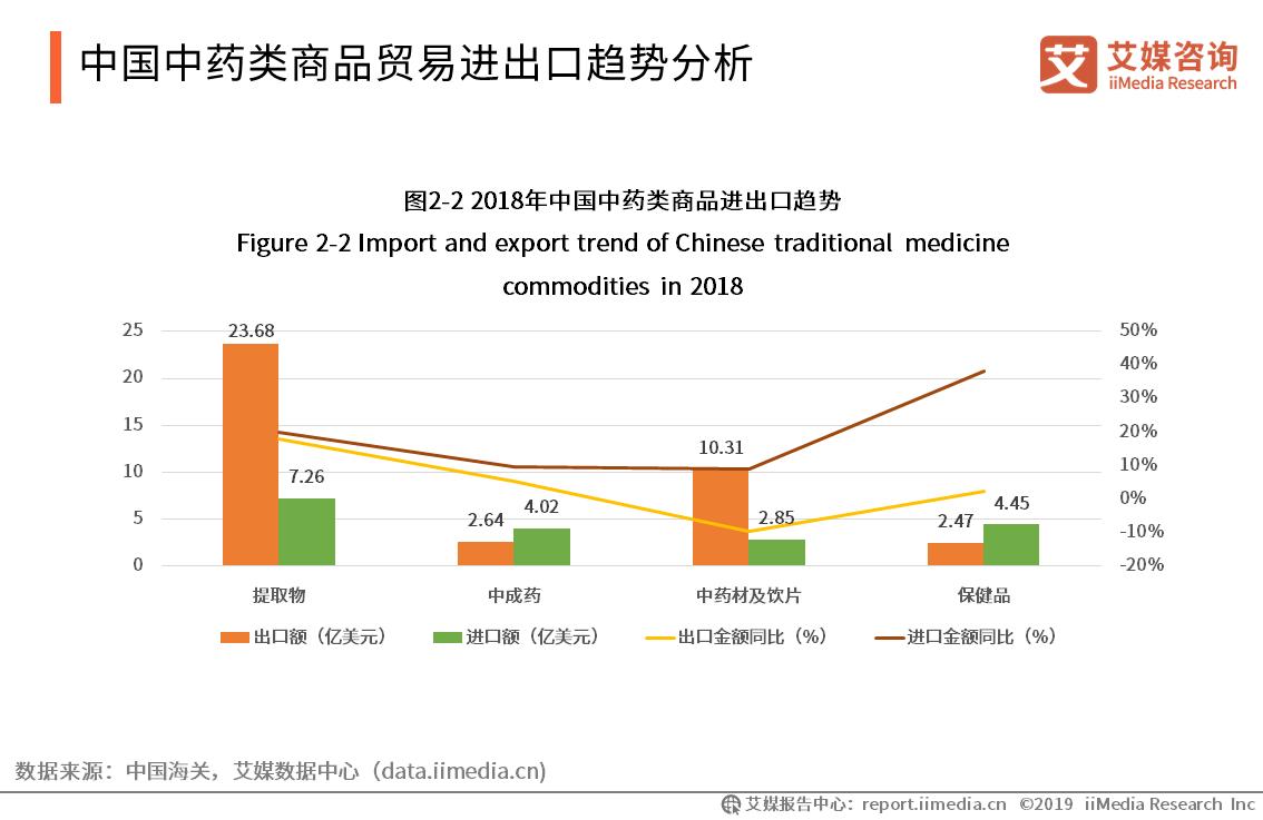 中国中药类商品贸易进出口趋势分析