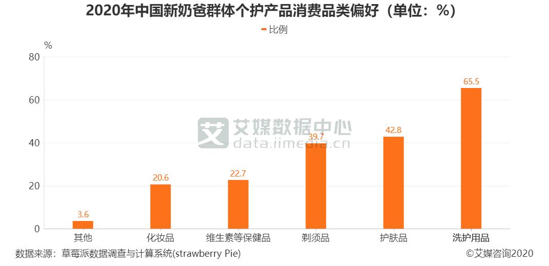 2020年中国新奶爸群体个护产品消费品类偏好(单位:%)