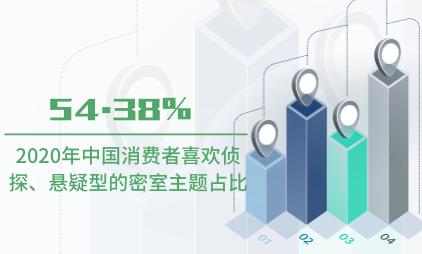 娱乐行业数据分布:2020年54.38%中国消费者喜欢侦探、悬疑型的密室主题