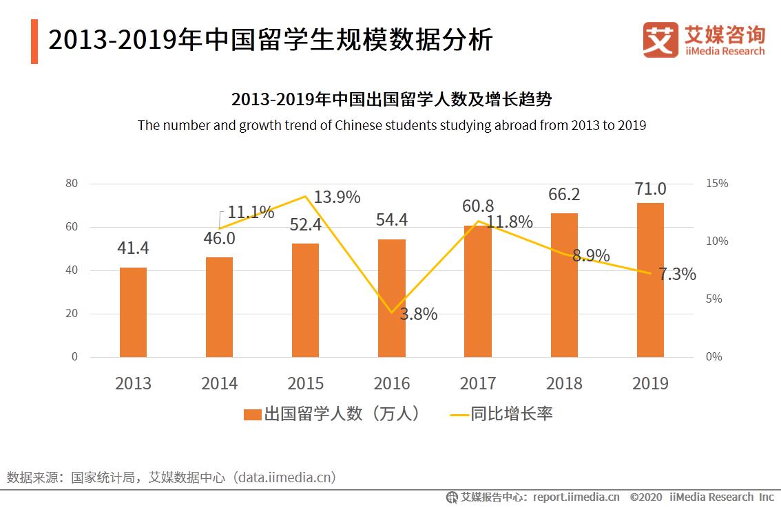 2013-2019年中国留学生规模数据分析