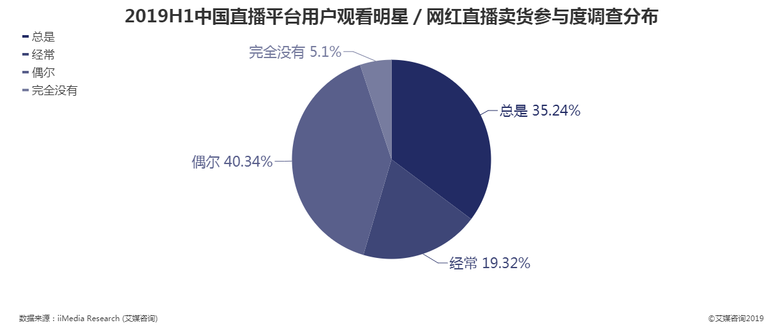 2019上半年中国直播平台用户观看明星/网红直播卖货参与度调查