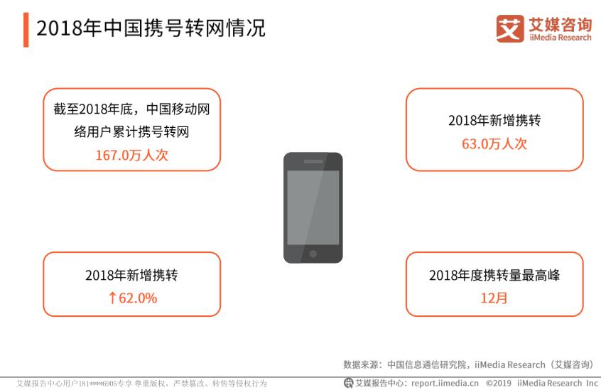 中国携号转网调研报告:2018年累计携转167万人次,三大运营商面临挑战