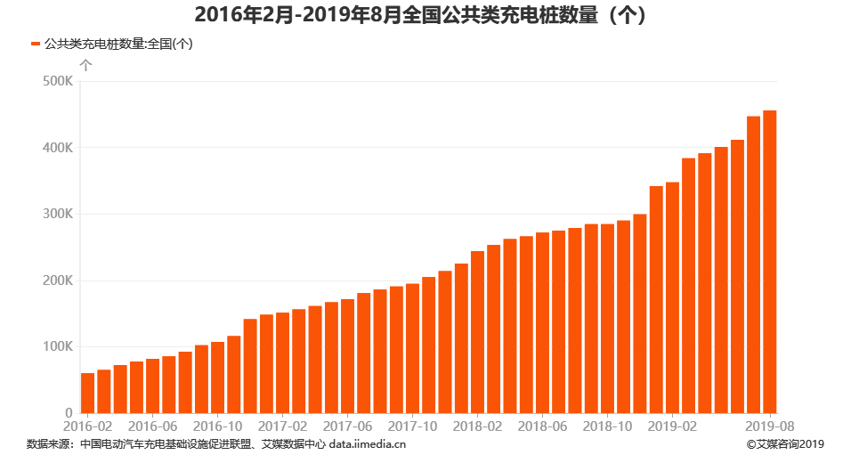 2016年1月-2019年8月全国公共类充电桩数量