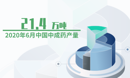 中药行业数据分析:2020年6月中国中成药产量为21.4万吨