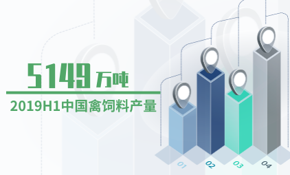 饲料行业数据分析:2019H1中国禽饲料产量为5149万吨