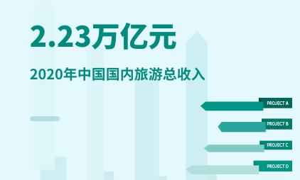 旅游行业数据分析:2020年中国国内旅游总收入2.23万亿元