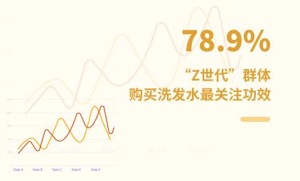 """洗护行业数据分析:2021年中国78.9%""""Z世代""""群体购买洗发水最关注功效"""